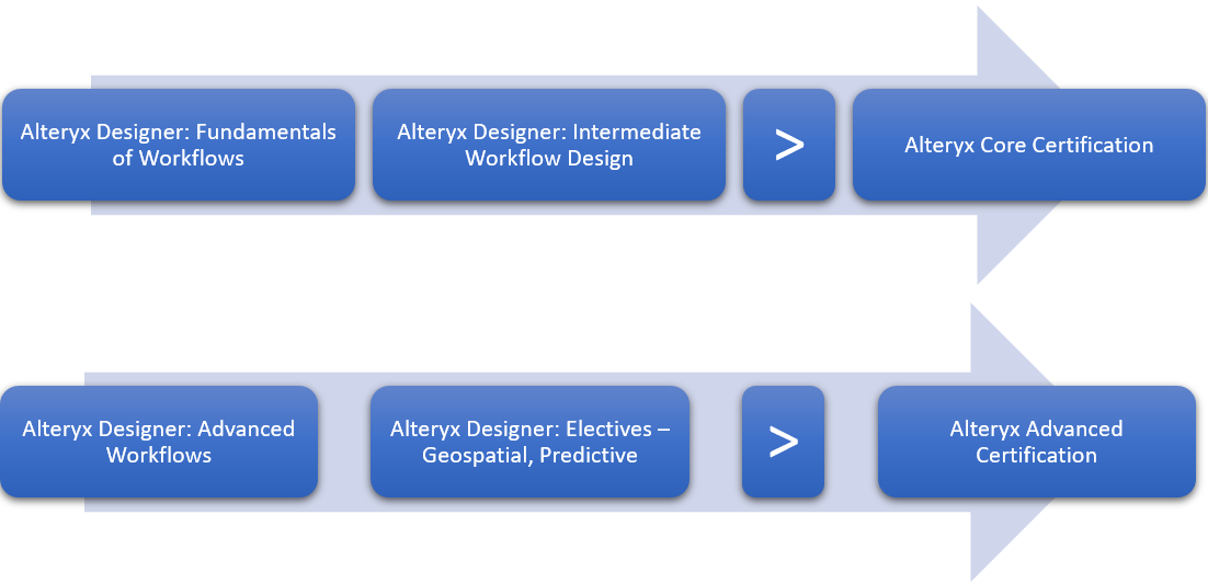 Alteryx Training for Certification Paths: